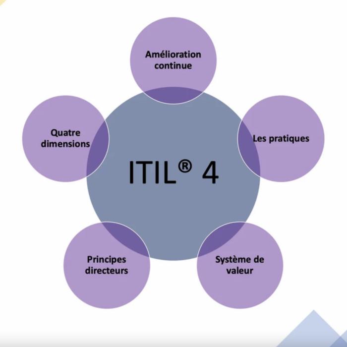 5 choses à retenir à propos de ITIL 4