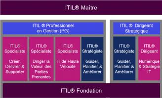 New ITIL